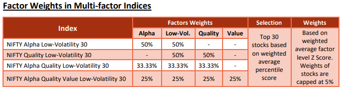 nifty multi-factor indices nifty alpha low-volatility 30 construction