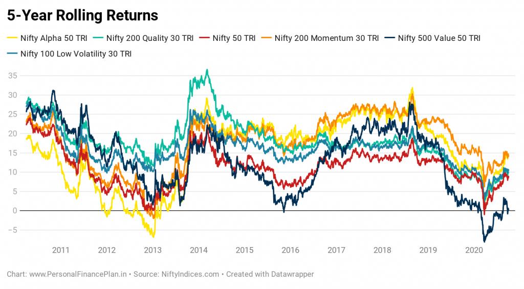 factor investing rolling returns