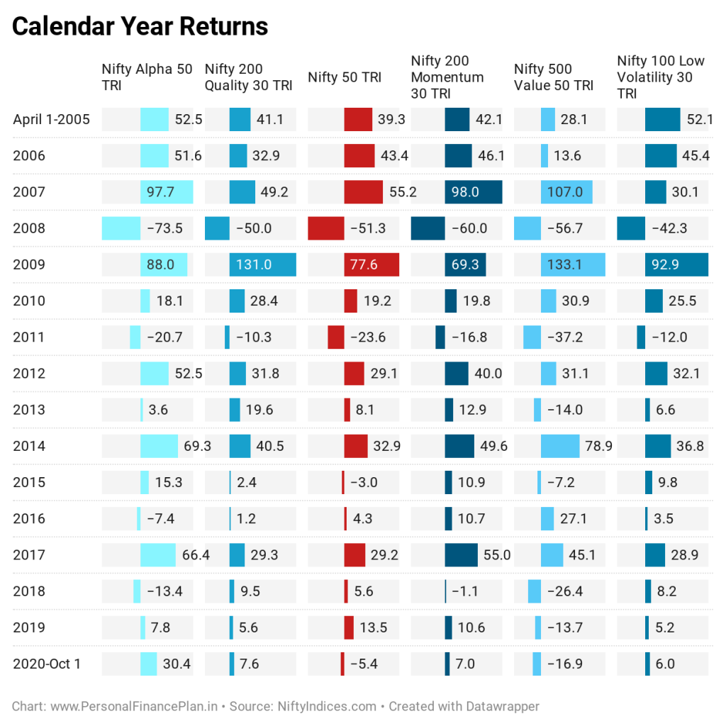 factoring investing performance comparison Nifty value momentum quality alpha low volatility calendar year performance smart beta investing nifty strategy indices