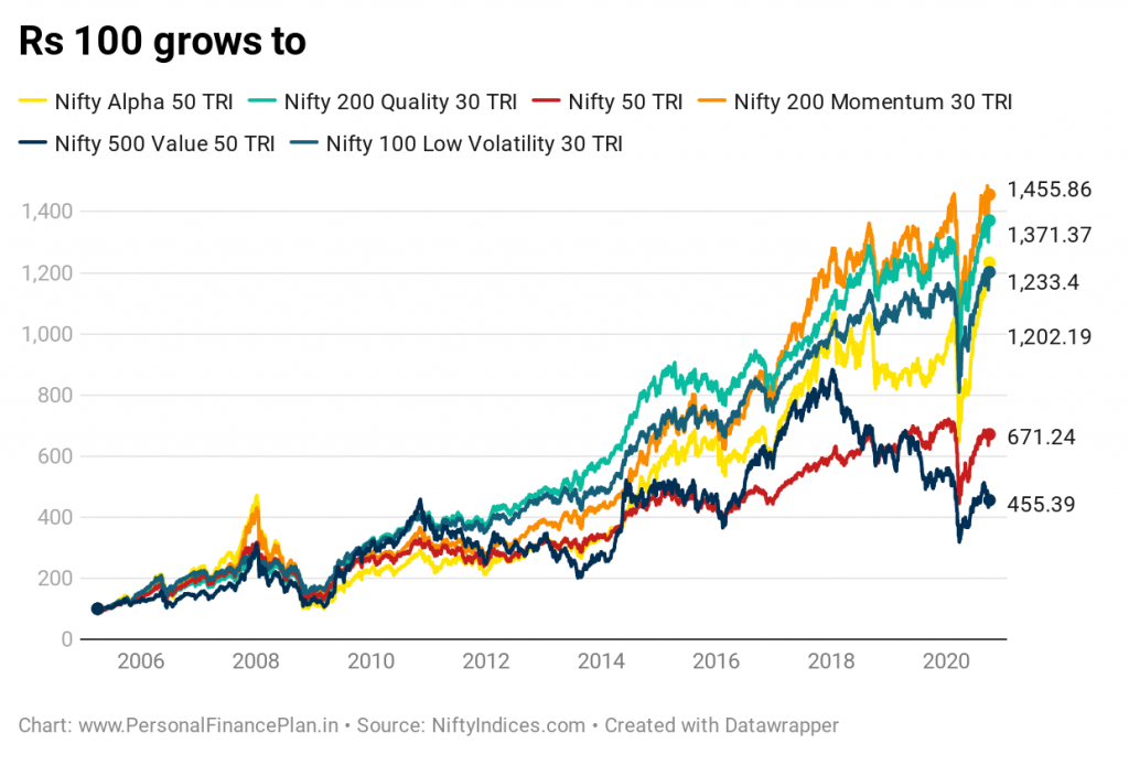 factoring investing performance comparison Nifty value momentum quality alpha low volatility Nifty 200 Quality 30 nifty 200 momentum 30 Nifty Alpha 50 Nifty 100 Low Volatility 30 Nifty 500 Value 50 smart beta investing nifty strategy indices