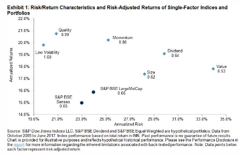 S&P factor indices india risk-adjusted returns