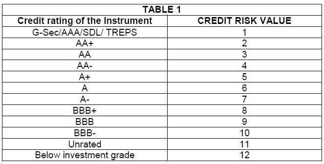 sebi debt mutual fund ratings risk-o-meter credit risk