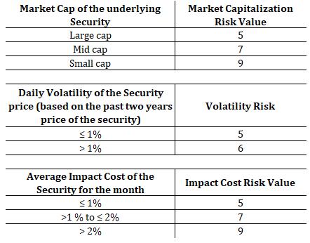 sebi equity mutual fund ratings risk-o-meter