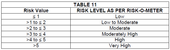 sebi mutual fund ratings risk-o-meter risk value mapping