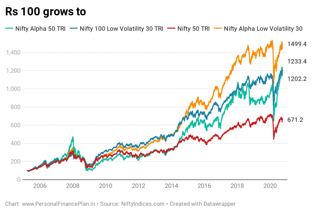 Nifty alpha low volatility 30 index Nifty alpha 50 index Nifty low volatility index ICICI Prudential Alpha Low Volatility 30 Nifty Alpha Low Volatility 30