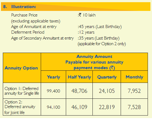 LIC New jeevan shanti LIC Jeevan Akshay table 858 plan 858 interest rate annuity rate Deferred annuity plan