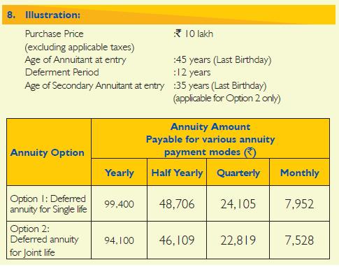 LIC New jeevan shanti LIC Jeevan Akshay table 858 plan 858 interest rate annuity rate Deferred annuity plan