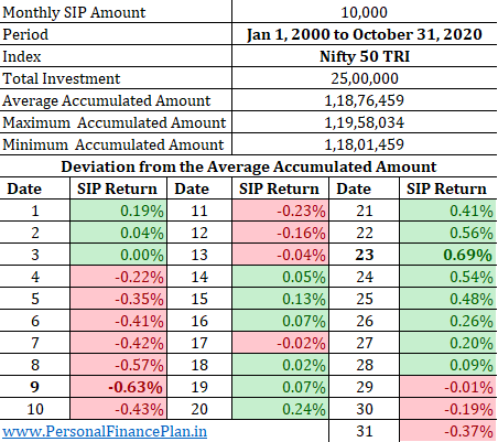 best date for SIP in mutual funds Nifty Best day for SIP in mutual funds