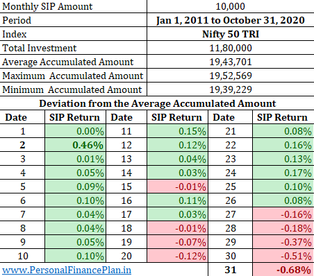 which is the best date for SIP in mutual funds best day to invest in mutual funds