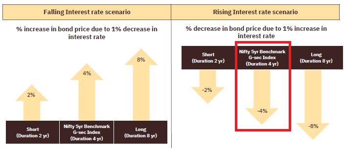 Motilal Oswal 5-year G-Sec ETF  review Motilal Oswal 5-year G-Sec etf gsec etf Nifty 5 year benchmark G-Sec index