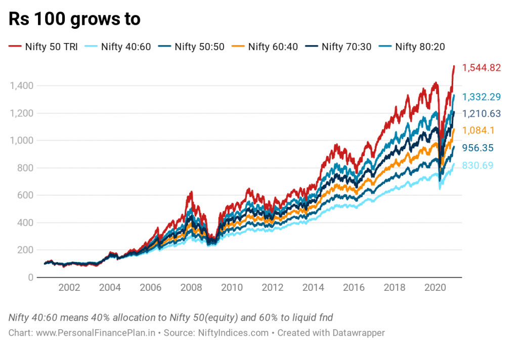 portfolio rebalancing  best asset allocation right asset allocation best equity debt asset allocation portfolio rebalancing frequency