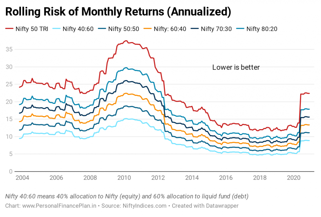 benefits of portfolio rebalancing  benefits of asset allocation portfolio rebalancing frequency Portfolio volatility maximum drawdown rolling risk