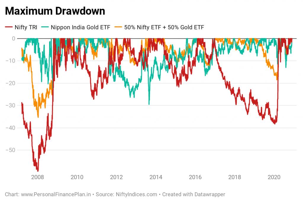 gold historical price performance maximum drawdown asset allocation portfolio rebalancing gold equity portfolio risk volatility
