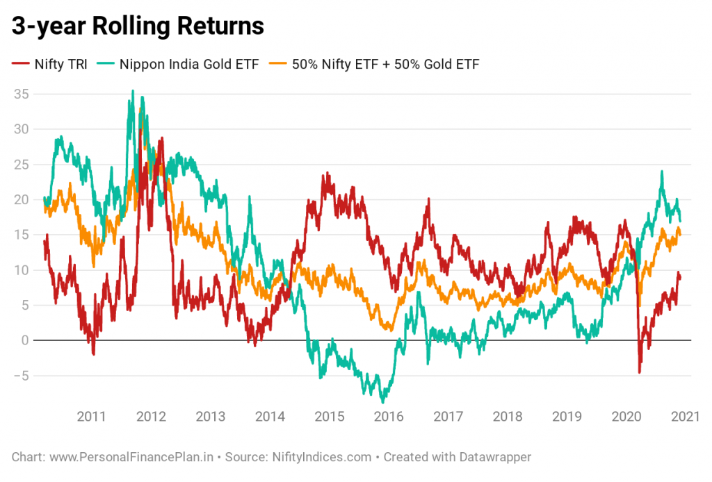 gold and equity portfolio adding gold to equity portfolio gold historical price performance equity gold portfolio performance asset allocation portfolio rebalancing gold equity portfolio risk volatility