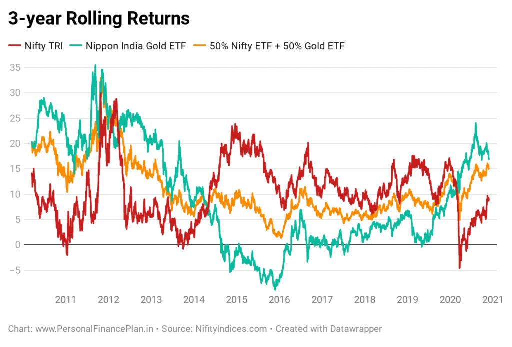 gold and equity portfolio adding gold to equity portfolio gold historical price performance equity gold portfolio performance asset allocation portfolio rebalancing gold equity portfolio risk volatility