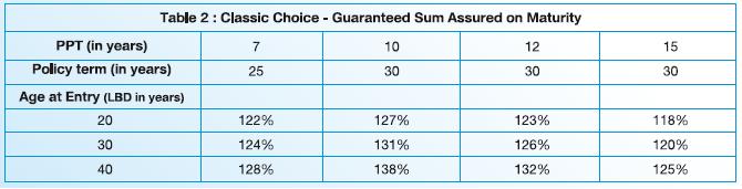 SBI Life Smart Future Choices