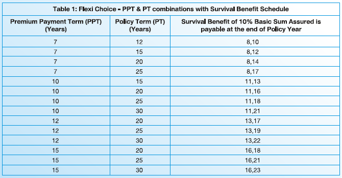Sbi life smart future choices review features classic choice flexi choice maturity benefit death benefit Survival benefit