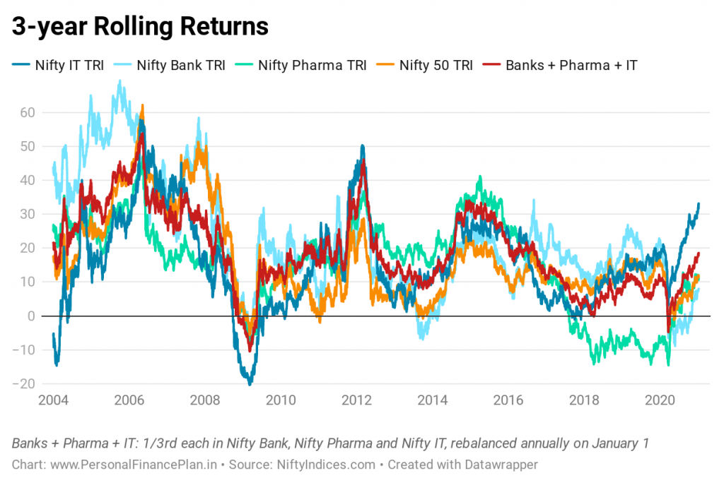 nifty 50 nifty pharma nifty bank nifty IT performance comparison CAGR asset allocation rebalancing rolling returns