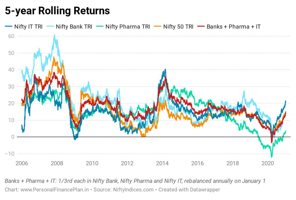 nifty 50 nifty pharma nifty bank nifty IT performance comparison  Rolling returns correlation