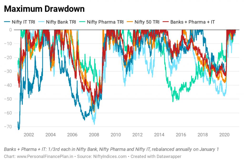 nifty 50 nifty pharma nifty bank nifty IT performance comparison  maximum drawdown Nifty sector indices Nifty Sectoral indices  bank nifty