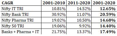 nifty 50 nifty pharma nifty bank nifty IT performance comparison CAGR