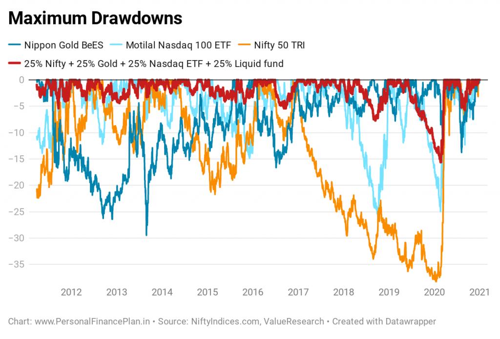 Nifty 50 Motilal Oswal Nasdaq 100 ETF Gold Nippon gold BeES diversification portfolio diversification portfolio rebalancing asset allocation correlation