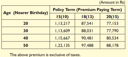 LIC Bima Jyoti Plan 860 Table 860 Review of Sample Rewards