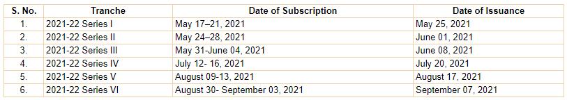 Sovereign gold bonds scheme 2021-2022 SGB scheme 2022 Sovereign gold bond scheme 2021 SBI HDFC ICICI Zerodha