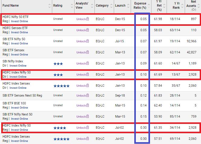 ETFs vs index funds index funds vs etfs expense ratio tracking error liquidity  ETF NAV