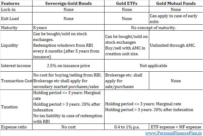 sovereign gold bonds vs gold etfs vs gold mutual funds expense ratio SGB gold etfs gold mutual funds