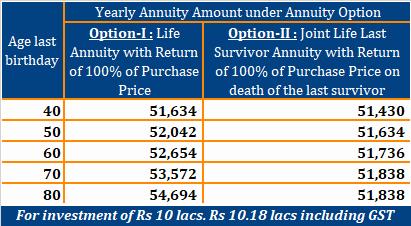 LIC Saral pension plan 862 table 862 LIC Saral Pension vs LIC Jeevan Akshay VII LIC Jeevan shanti