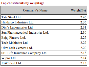 HDFC Nifty 50 Equal Weight index fund Nifty next 50 index fund DSP Nifty 50 Equal weight index fund Nifty 50 index