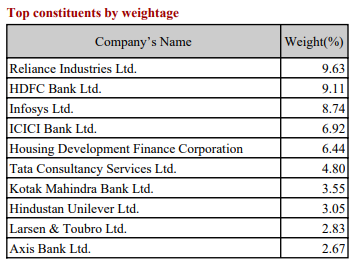 HDFC Nifty50 Equal Weight index fund Nifty next 50 index fund DSP Nifty 50 Equal weight index fund Nifty 50 index