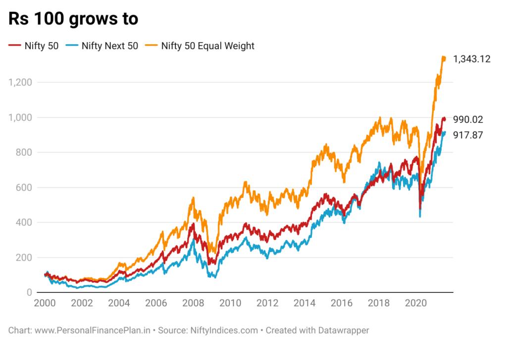 HDFC Nifty 50 Equal Weight, HDFC Nifty 50 Equal Weight index fund Nifty next 50 index fund DSP Nifty 50 Equal weight index fund Nifty 50 index