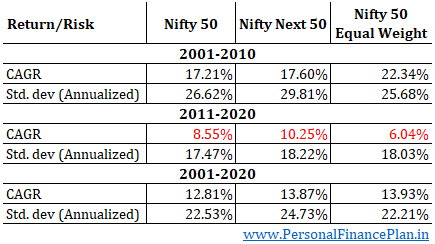 HDFC Nifty 50 Equal Weight index fund Nifty next 50 index fund DSP Nifty 50 Equal weight index fund Nifty 50 index calendar year returns