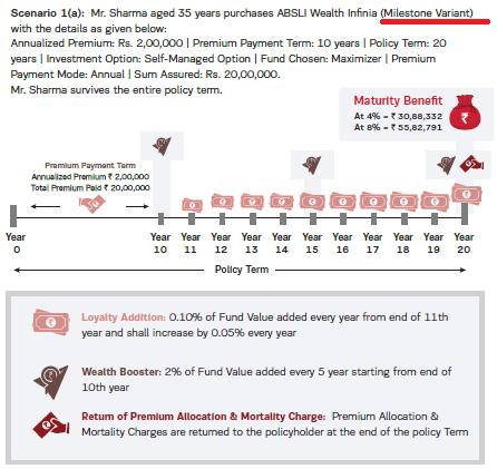 Aditya Birla Sun Life Insurance Wealth Infinia product features ULIP pros and cons milestone legacy variant