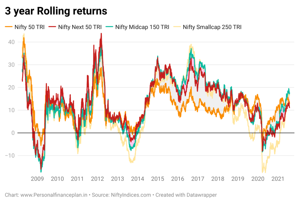 Nifty Next 50 index Nifty Next 50