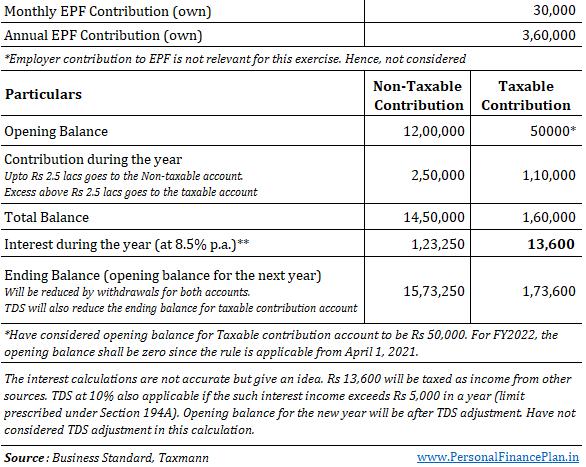 tax on pf interest in budget 2021 EPF tax rules EPF tax