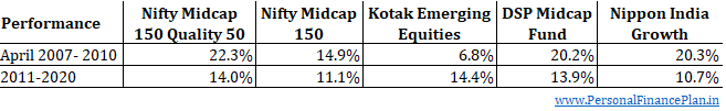 Nifty midcap 150 quality 50