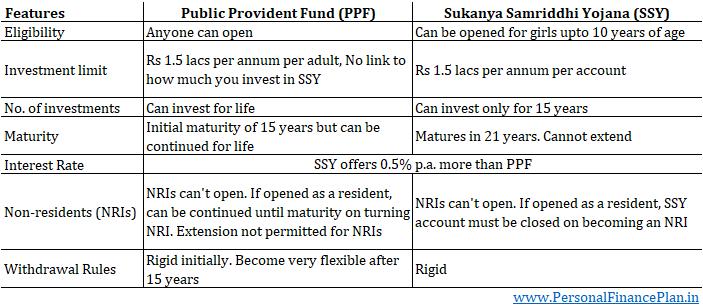PPF vs SSY